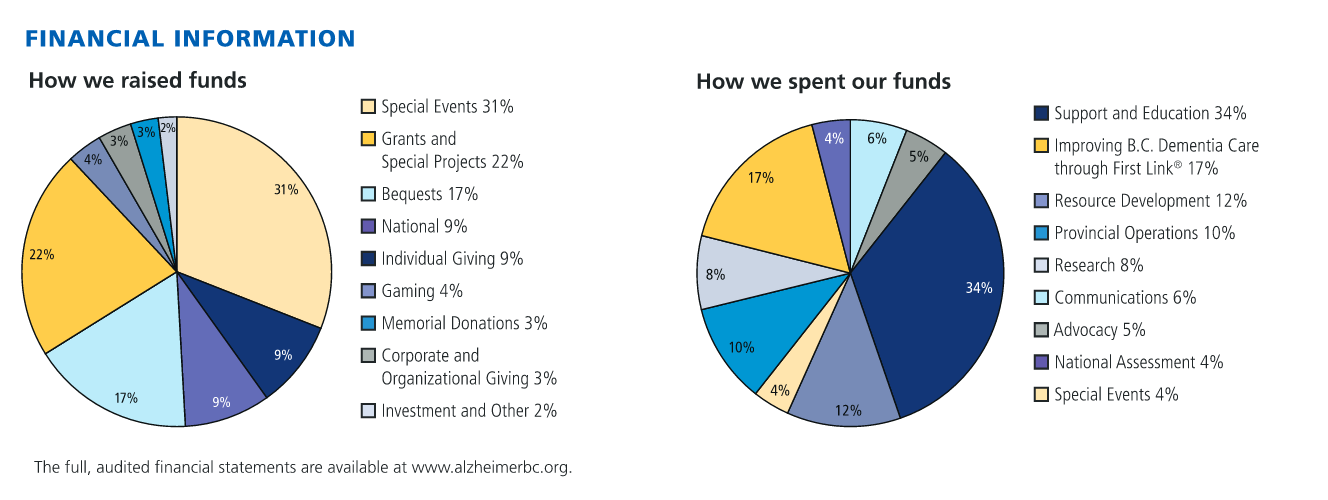 How your donation is being used